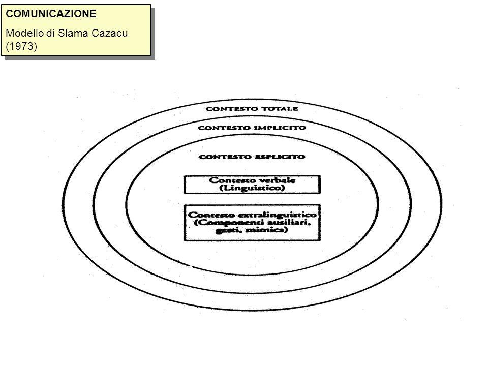 COMUNICAZIONE Modello di Slama Cazacu (1973)
