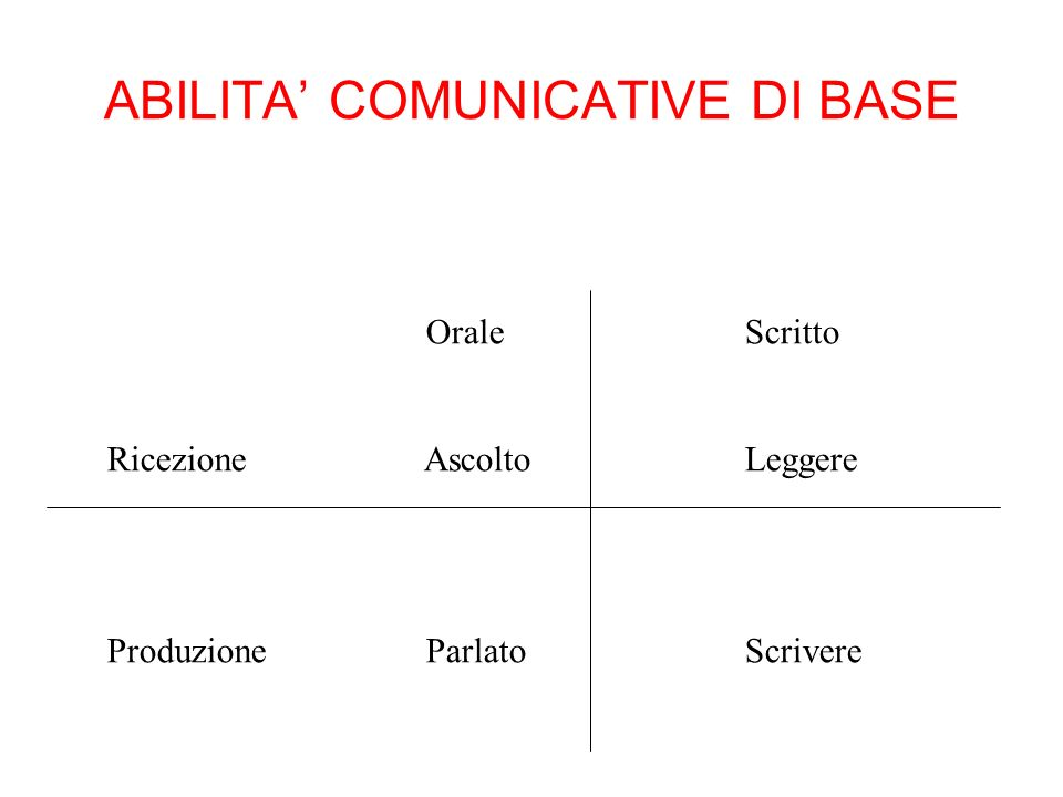 ABILITA' COMUNICATIVE DI BASE