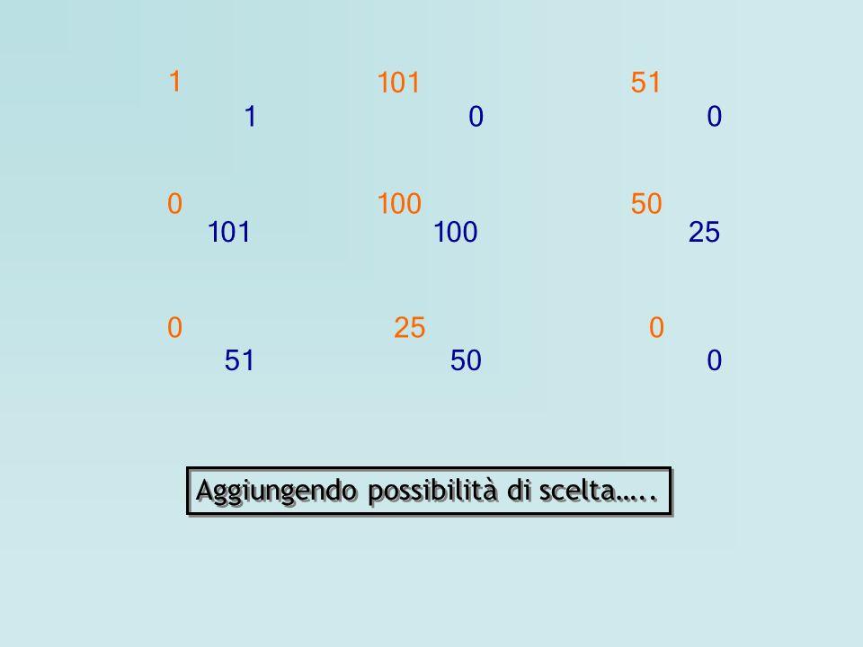 101 1 51 100 50 25 Aggiungendo possibilità di scelta…..