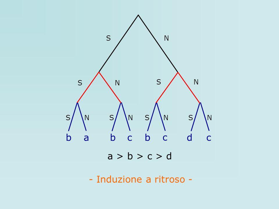 S N S N S N b a c d a > b > c > d - Induzione a ritroso -