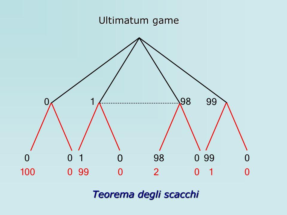 Ultimatum game 1 98 99 1 98 99 100 99 2 1 Teorema degli scacchi