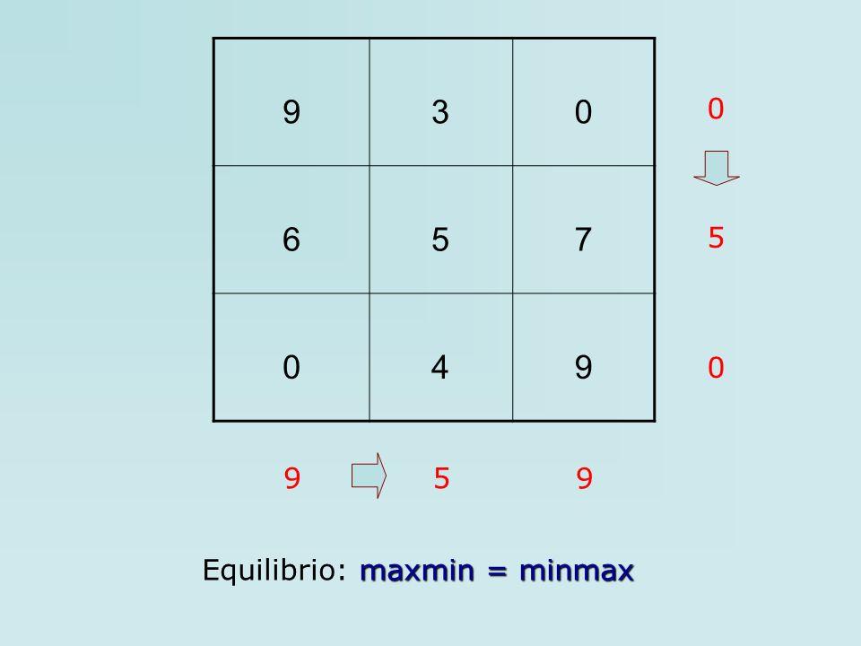 9 3 6 5 7 4 5 9 5 9 Equilibrio: maxmin = minmax