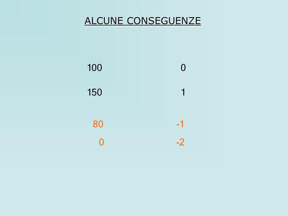 ALCUNE CONSEGUENZE 100 150 1 80 -1 -2