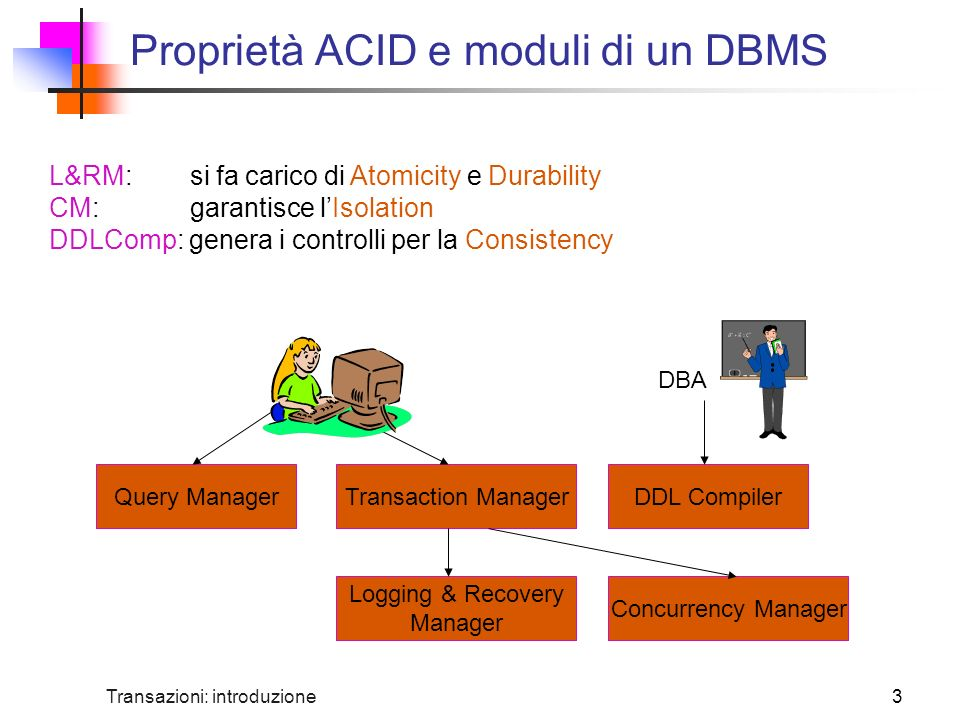 Proprietà ACID e moduli di un DBMS