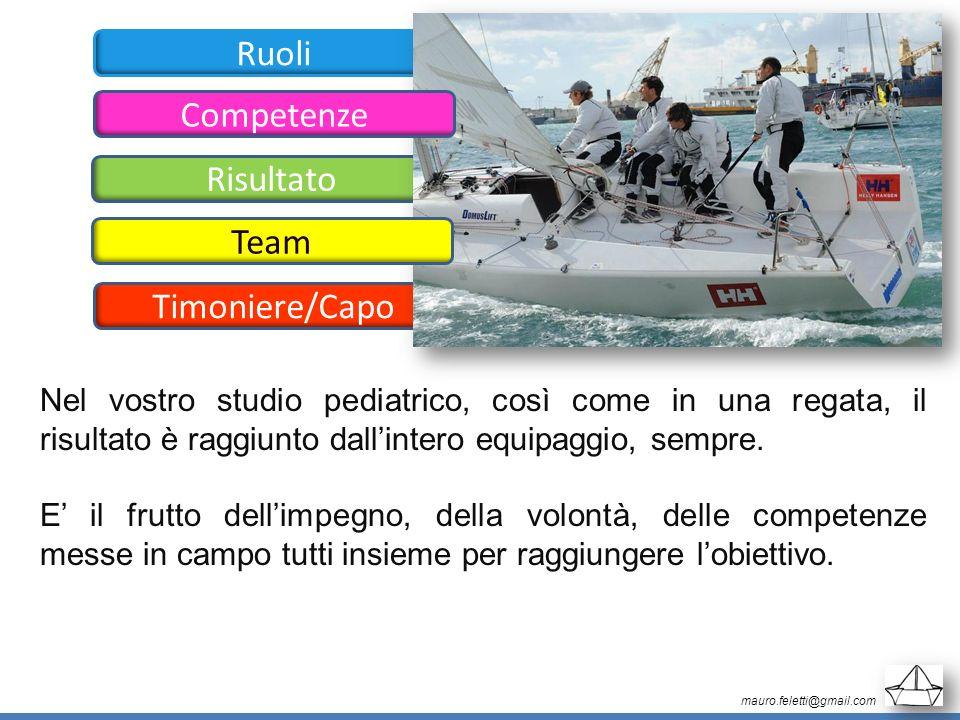 Ruoli Competenze Risultato Team Timoniere/Capo