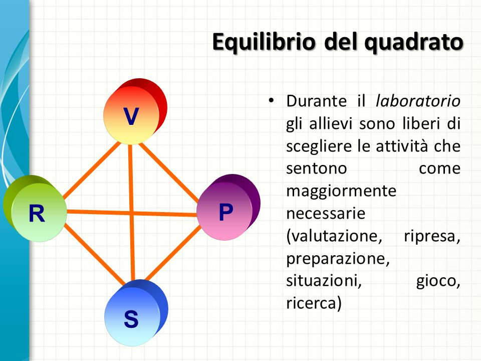 Equilibrio del quadrato