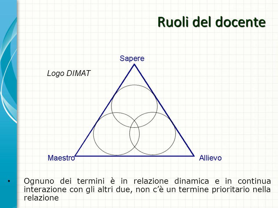 Ruoli del docente Logo DIMAT