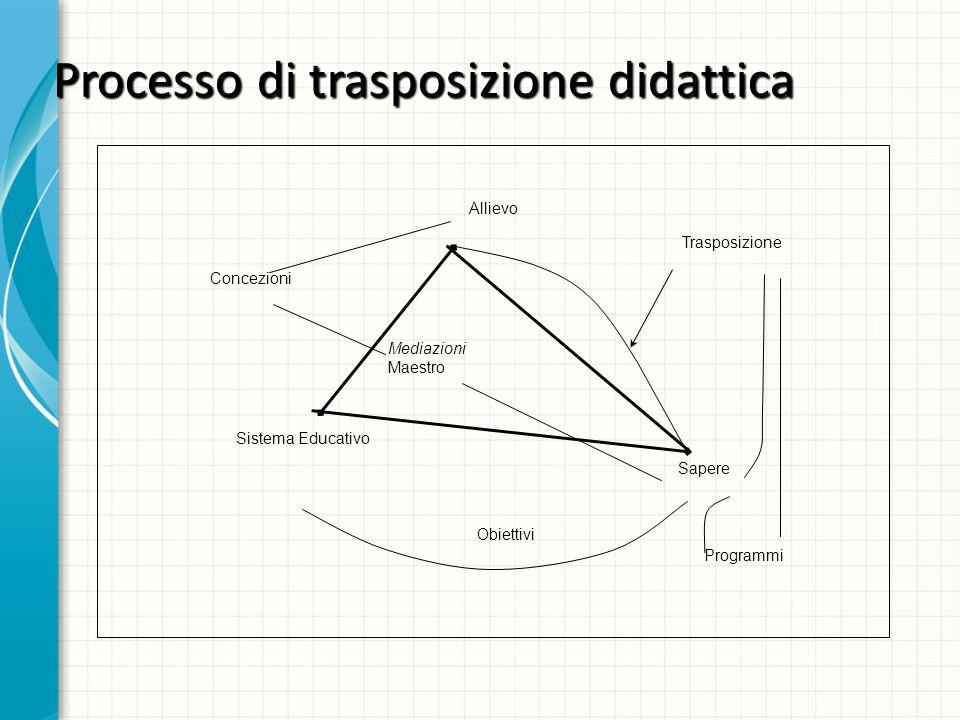 Processo di trasposizione didattica