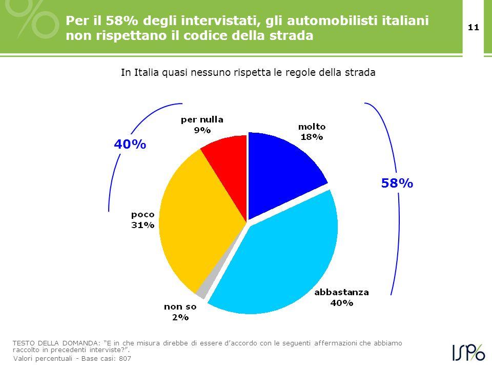 In Italia quasi nessuno rispetta le regole della strada