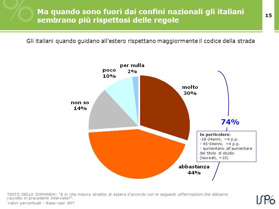Ma quando sono fuori dai confini nazionali gli italiani sembrano più rispettosi delle regole