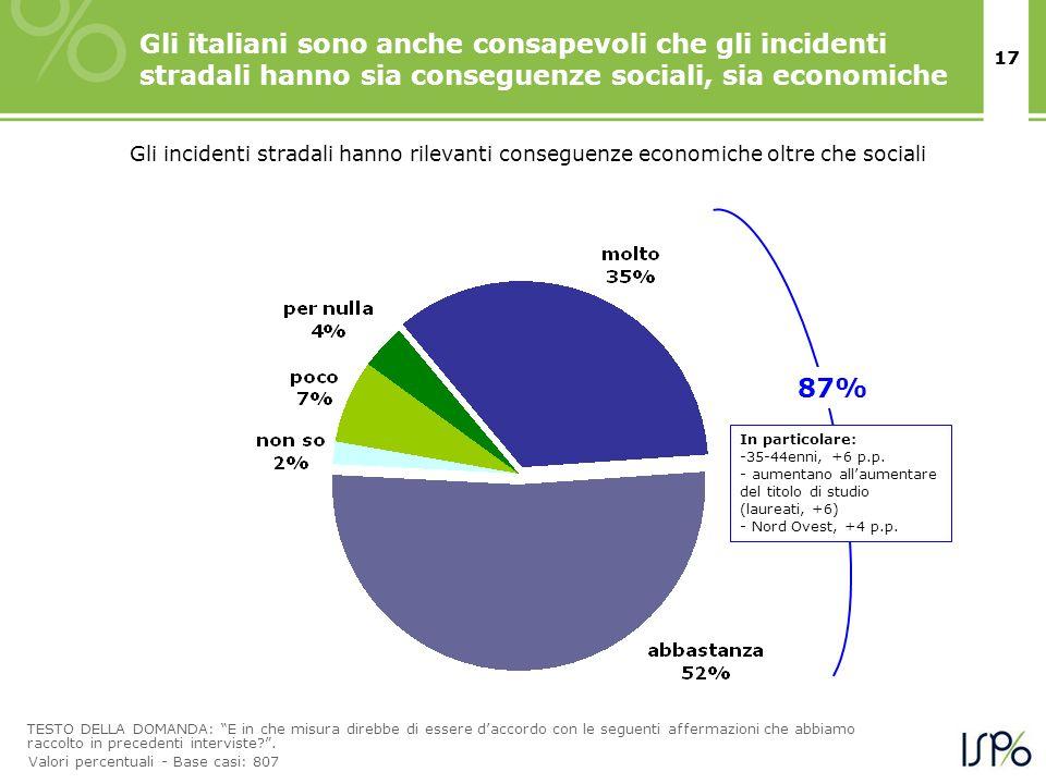 Gli italiani sono anche consapevoli che gli incidenti stradali hanno sia conseguenze sociali, sia economiche
