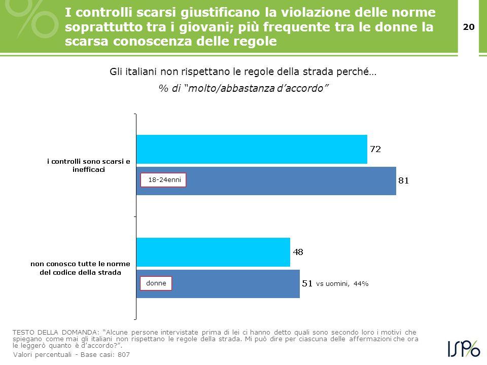 I controlli scarsi giustificano la violazione delle norme soprattutto tra i giovani; più frequente tra le donne la scarsa conoscenza delle regole