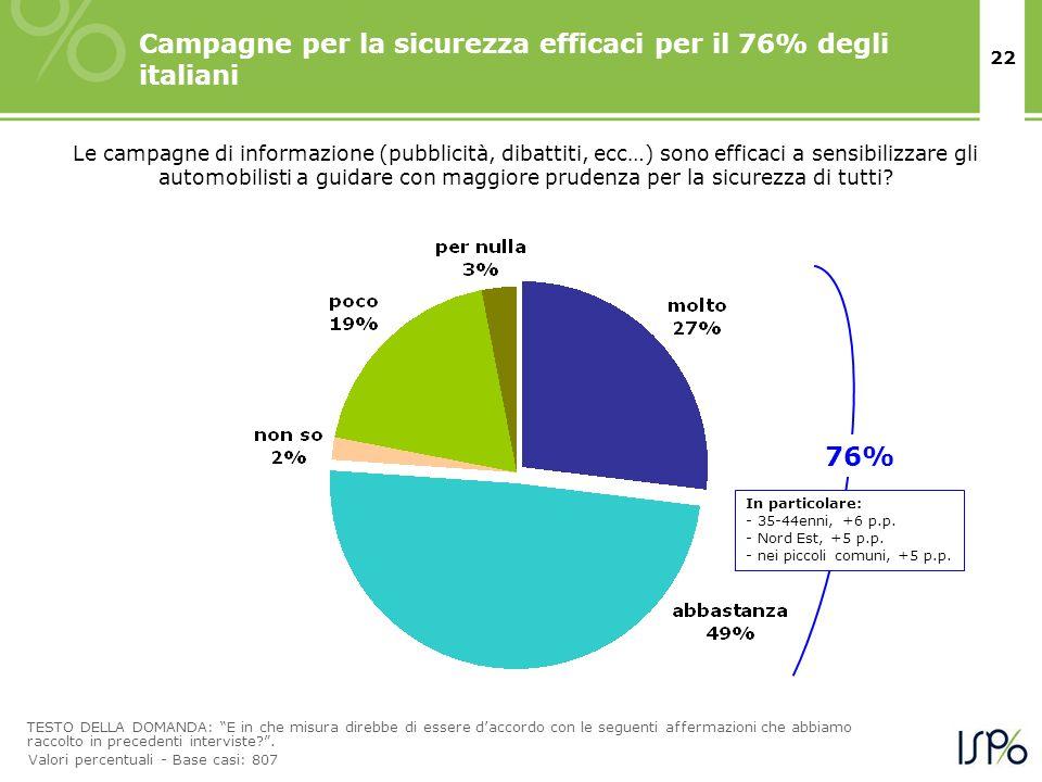 Campagne per la sicurezza efficaci per il 76% degli italiani