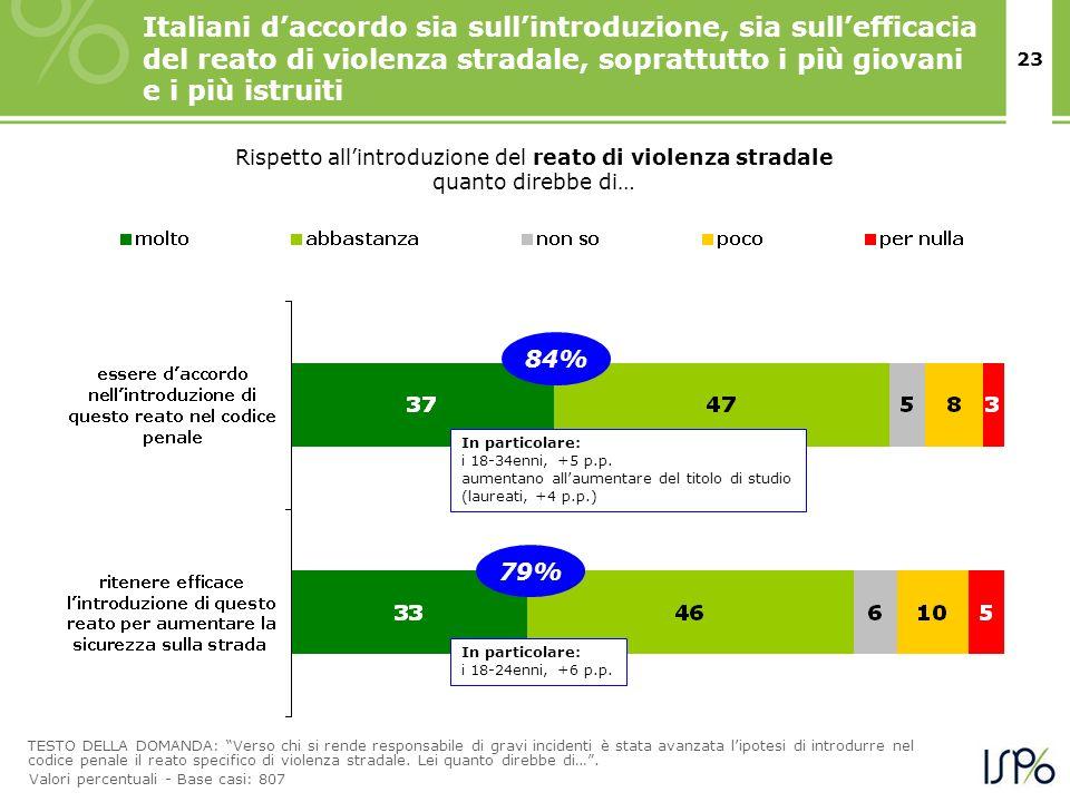 Italiani d'accordo sia sull'introduzione, sia sull'efficacia del reato di violenza stradale, soprattutto i più giovani e i più istruiti