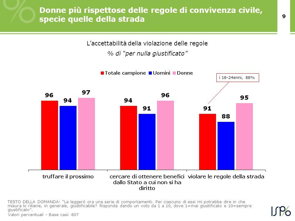 Donne più rispettose delle regole di convivenza civile, specie quelle della strada