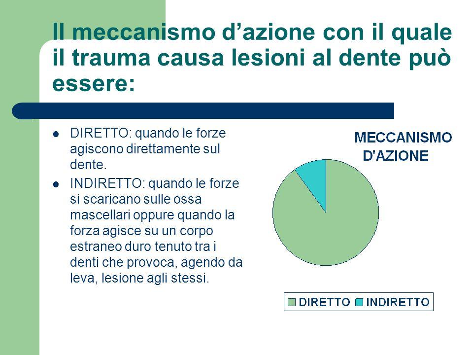 Il meccanismo d'azione con il quale il trauma causa lesioni al dente può essere: