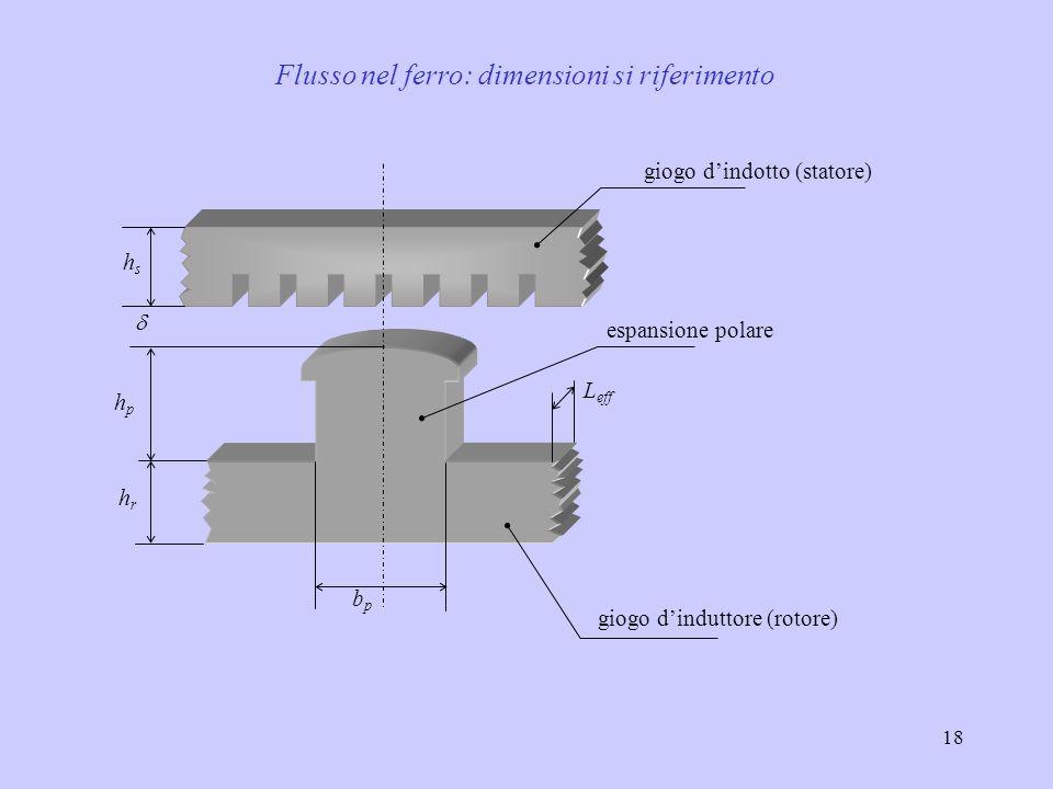 Flusso nel ferro: dimensioni si riferimento