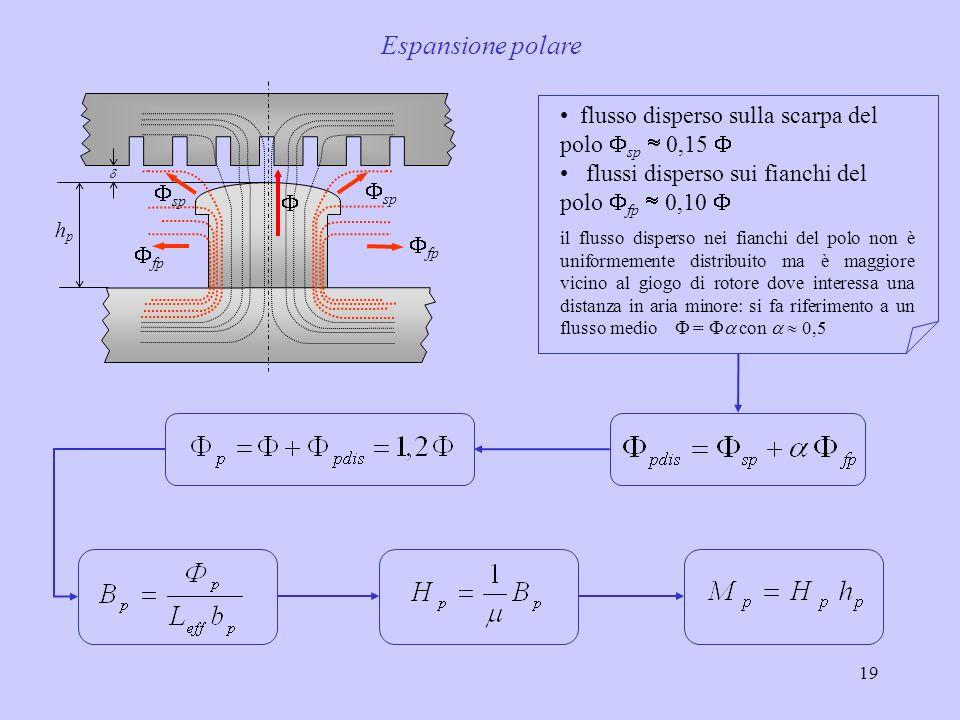 Espansione polare flusso disperso sulla scarpa del polo Fsp  0,15 F