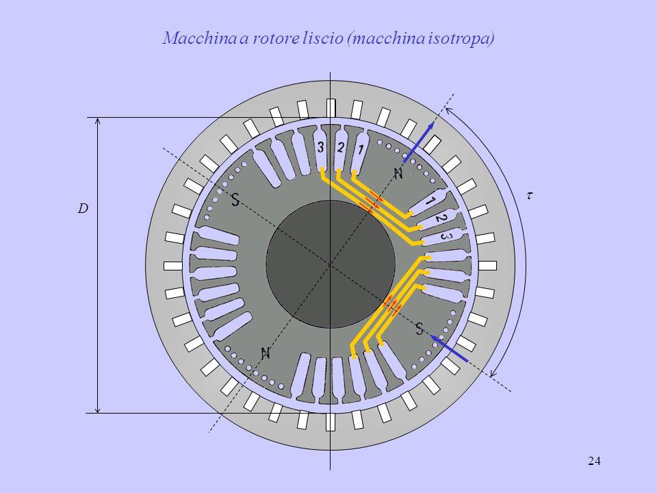 Macchina a rotore liscio (macchina isotropa)