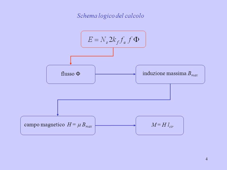 Schema logico del calcolo