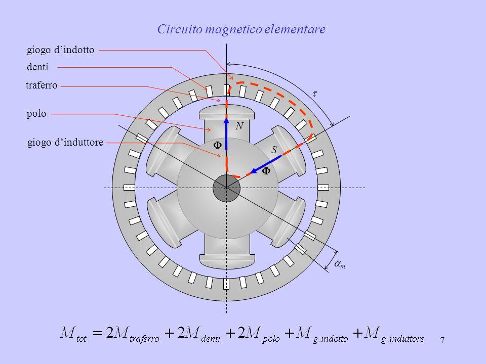 Circuito magnetico elementare