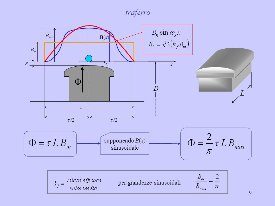 supponendo B(x) sinusoidale
