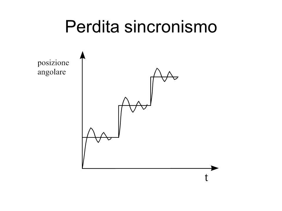 Perdita sincronismo