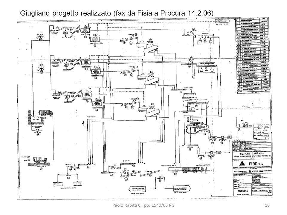 Giugliano progetto realizzato (fax da Fisia a Procura 14.2.06)