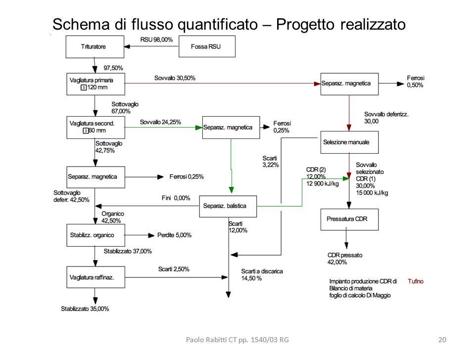 Schema di flusso quantificato – Progetto realizzato