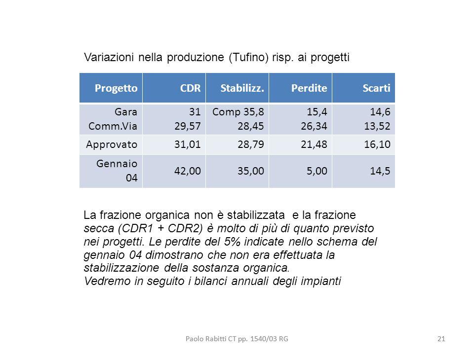 Variazioni nella produzione (Tufino) risp. ai progetti