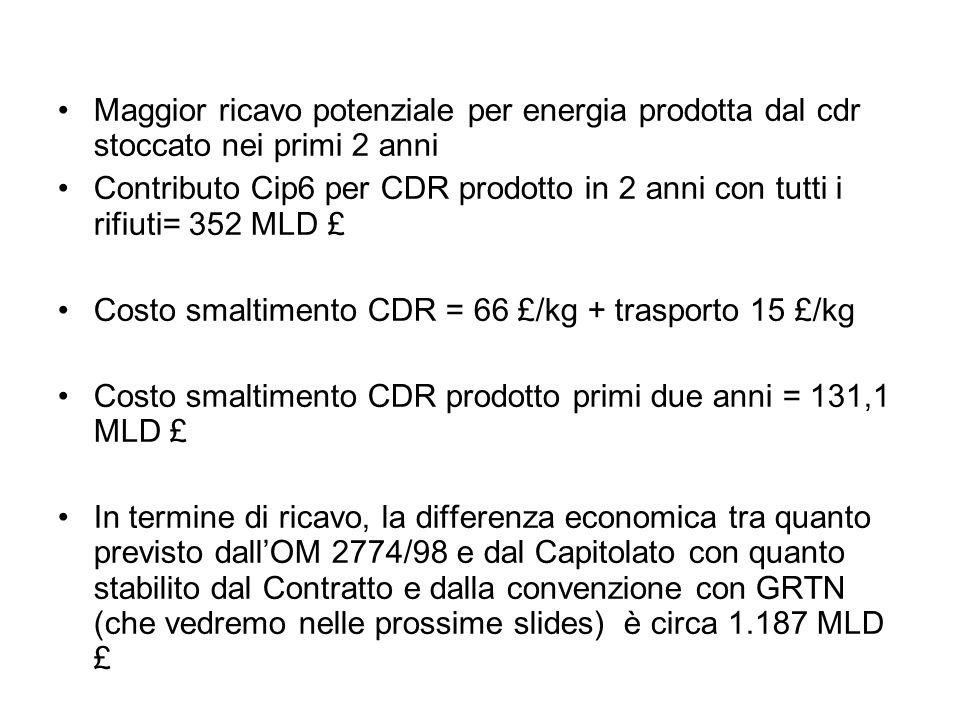 Maggior ricavo potenziale per energia prodotta dal cdr stoccato nei primi 2 anni