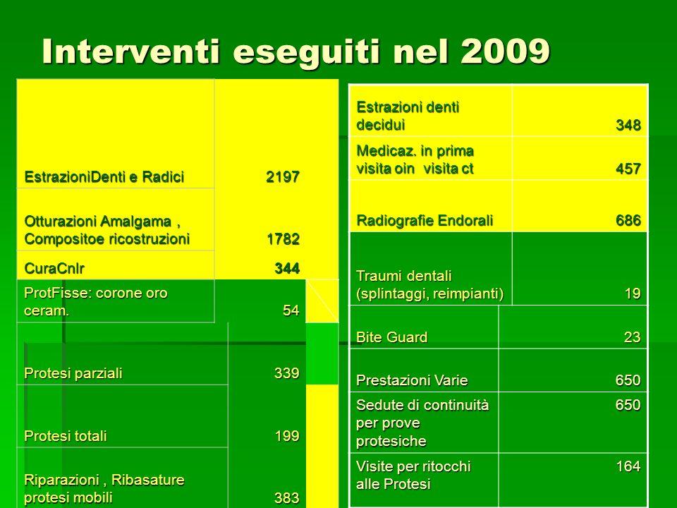 Interventi eseguiti nel 2009