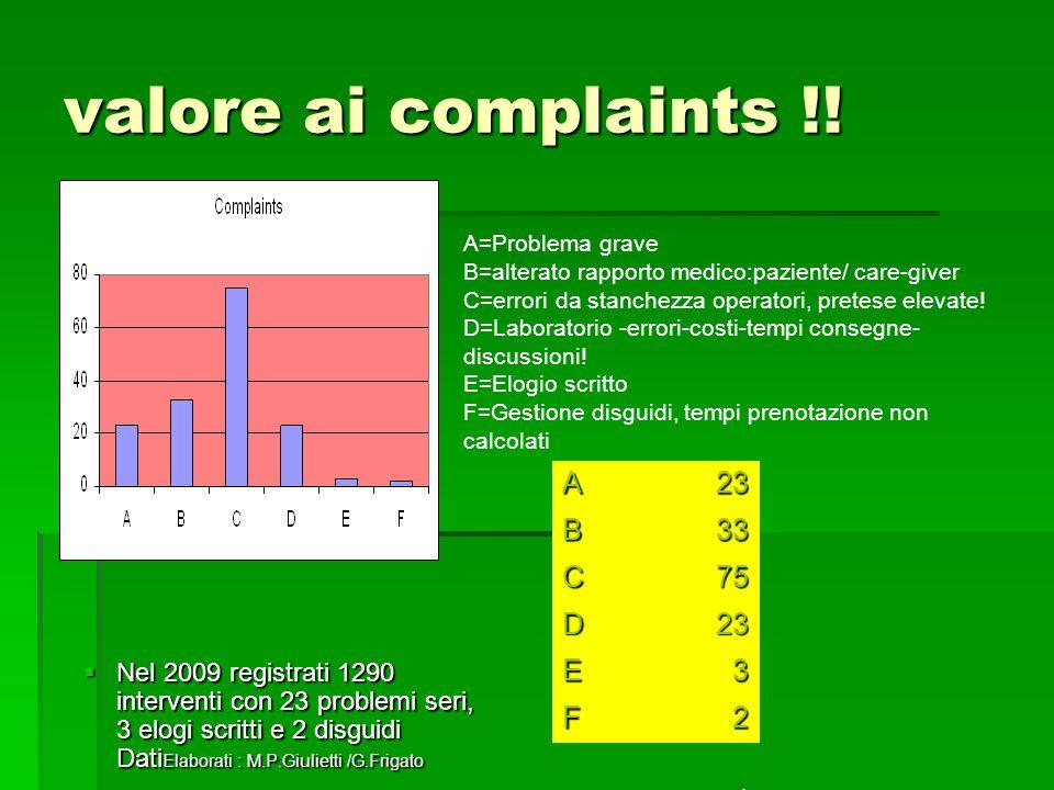 valore ai complaints !! A 23 B 33 C 75 D E 3 F 2