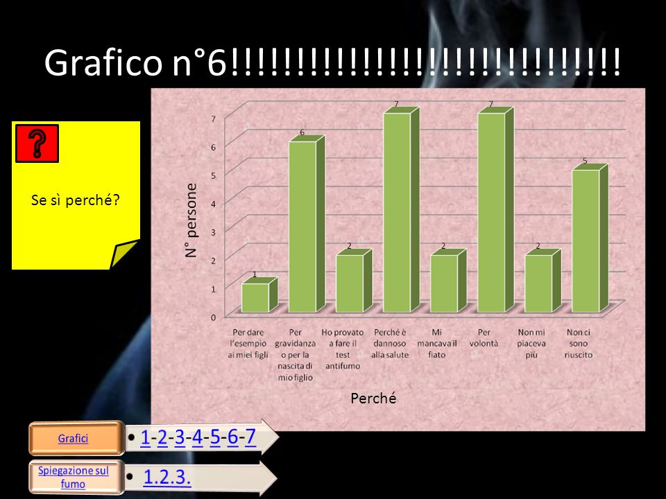 Grafico n°6!!!!!!!!!!!!!!!!!!!!!!!!!!!!!! Se sì perché Perché Grafici