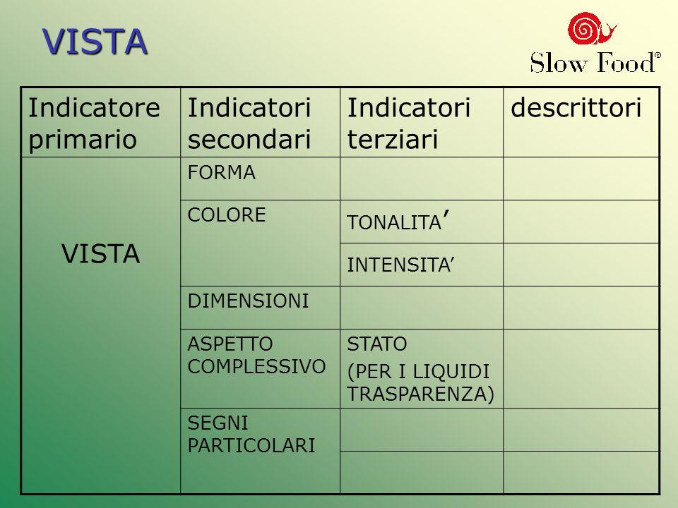 VISTA Indicatore primario Indicatori secondari Indicatori terziari