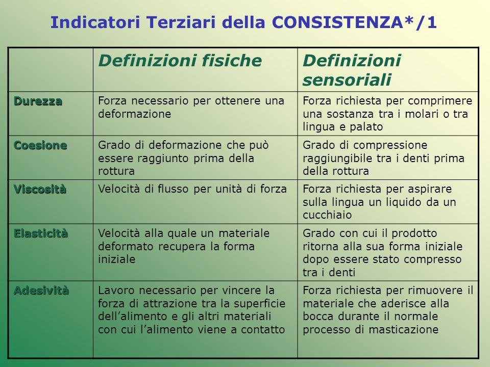 Indicatori Terziari della CONSISTENZA*/1