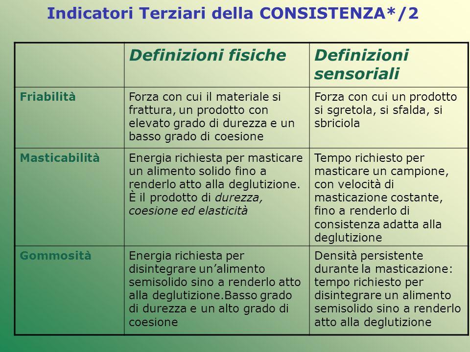 Indicatori Terziari della CONSISTENZA*/2