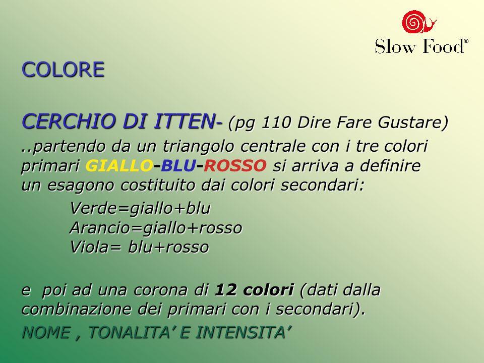 CERCHIO DI ITTEN- (pg 110 Dire Fare Gustare)
