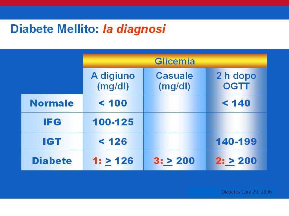 IFG imparied fast glucose