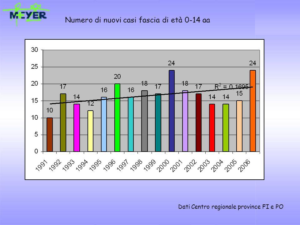 Numero di nuovi casi fascia di età 0-14 aa