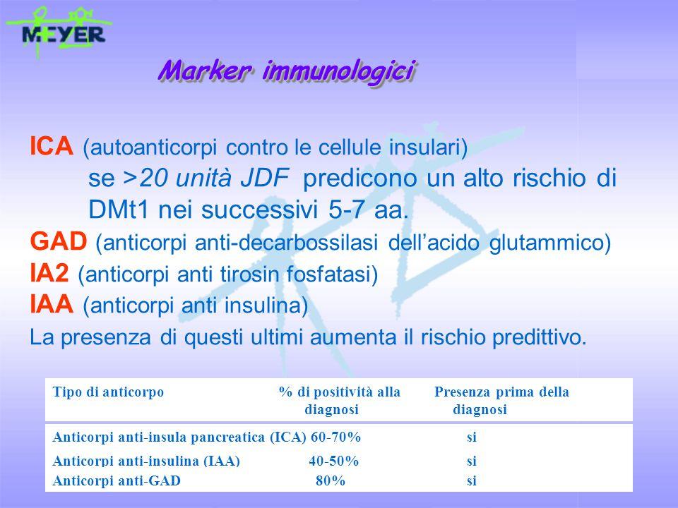 Marker immunologici ICA (autoanticorpi contro le cellule insulari) se >20 unità JDF predicono un alto rischio di.