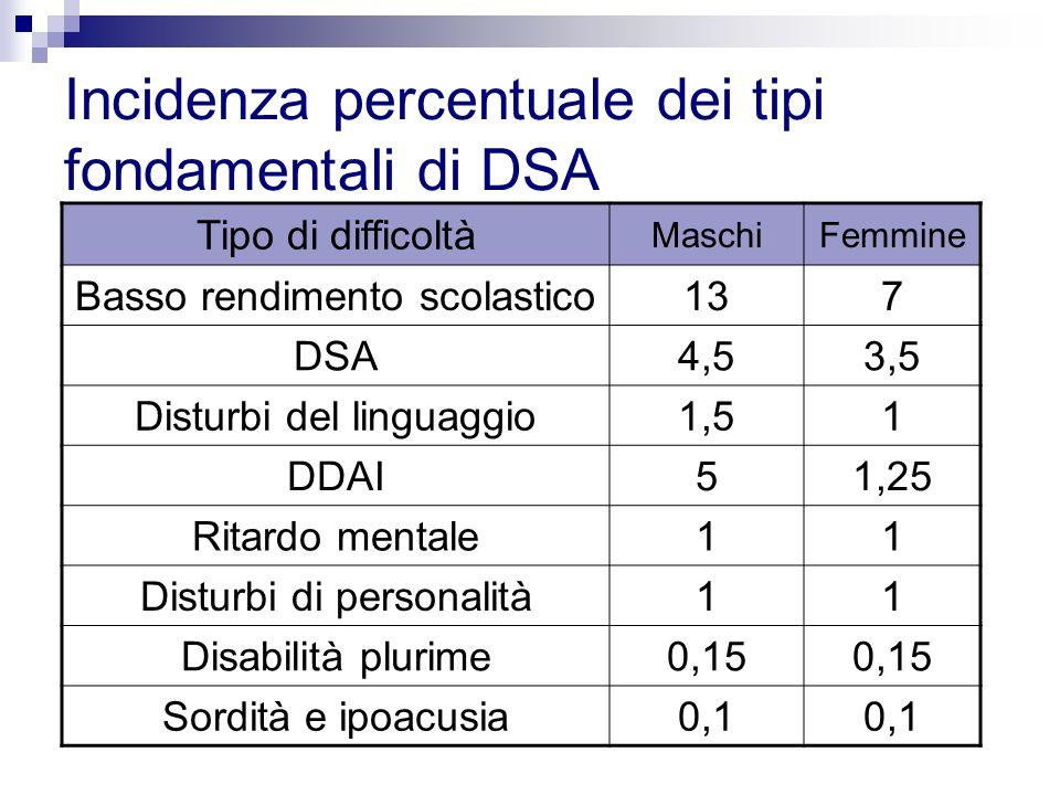 Incidenza percentuale dei tipi fondamentali di DSA