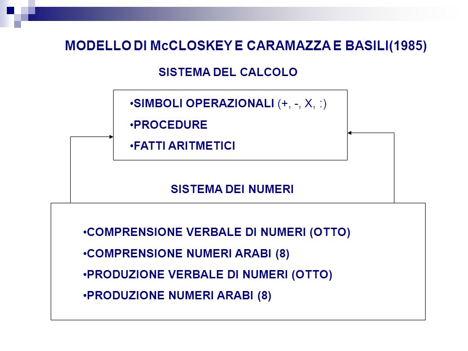 MODELLO DI McCLOSKEY E CARAMAZZA E BASILI(1985)