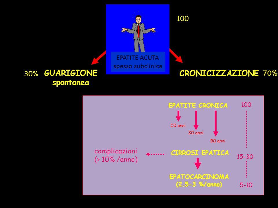 GUARIGIONE CRONICIZZAZIONE spontanea 100 EPATITE ACUTA