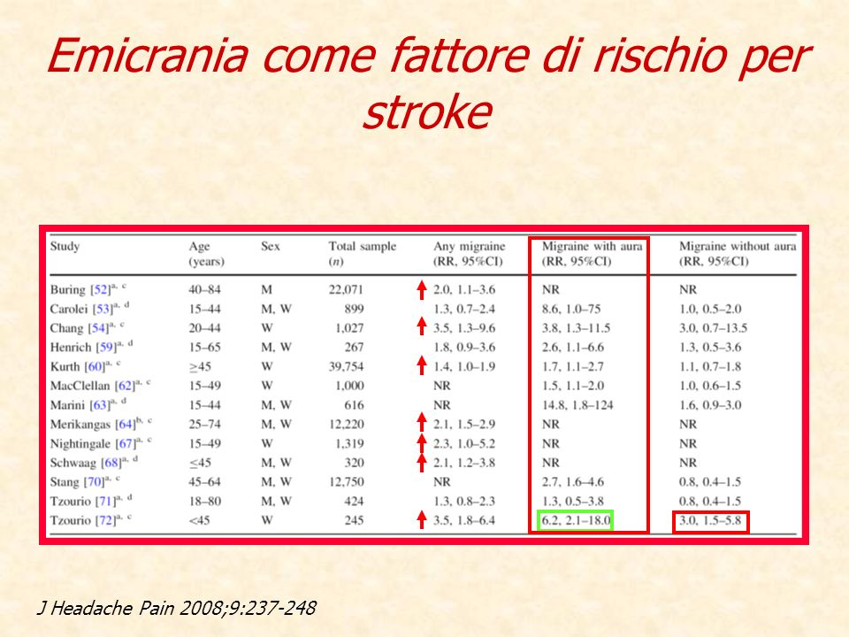 Emicrania come fattore di rischio per stroke