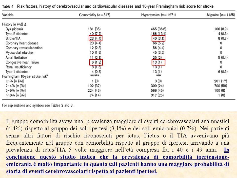 Il gruppo comorbilità aveva una prevalenza maggiore di eventi cerebrovascolari anamnestici (4,4%) rispetto al gruppo dei soli ipertesi (3,1%) e dei soli emicranici (0,7%). Nei pazienti senza altri fattori di rischio riconosciuti per ictus, l'ictus o il TIA avvenivano più frequentemente nel gruppo con comorbilità rispetto al gruppo di ipertesi, arrivando a una prevalenza di ictus/TIA 5 volte maggiore nell'età compresa fra i 40 e i 49 anni. In conclusione questo studio indica che la prevalenza di comorbilità ipertensione-emicrania è molto importante in quanto tali pazienti hanno una maggiore probabilità di storia di eventi cerebrovascolari rispetto ai pazienti ipertesi.