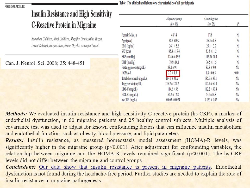 Methods: We evaluated insulin resistance and high-sensitivity C-reactive protein (hs-CRP), a marker of endothelial dysfunction, in 60 migraine patients and 25 healthy control subjects. Multiple analysis of covariance test was used to adjust for known confounding factors that can influence insulin metabolism and endothelial function, such as obesity, blood pressure, and lipid parameters.