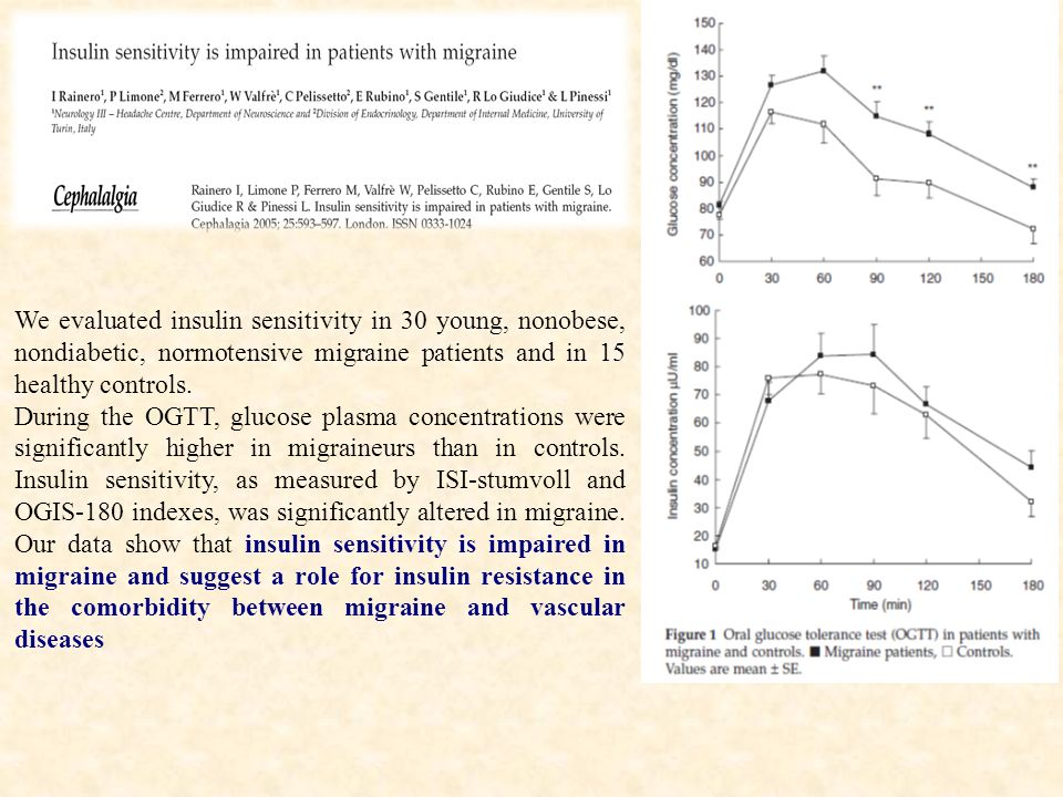 We evaluated insulin sensitivity in 30 young, nonobese, nondiabetic, normotensive migraine patients and in 15 healthy controls.