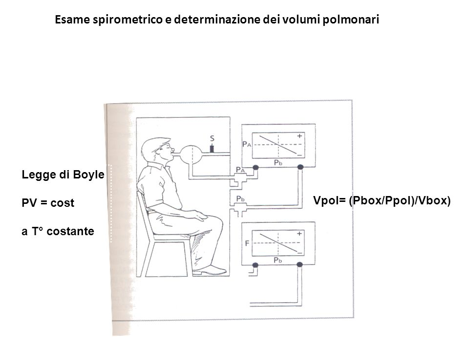 Esame spirometrico e determinazione dei volumi polmonari