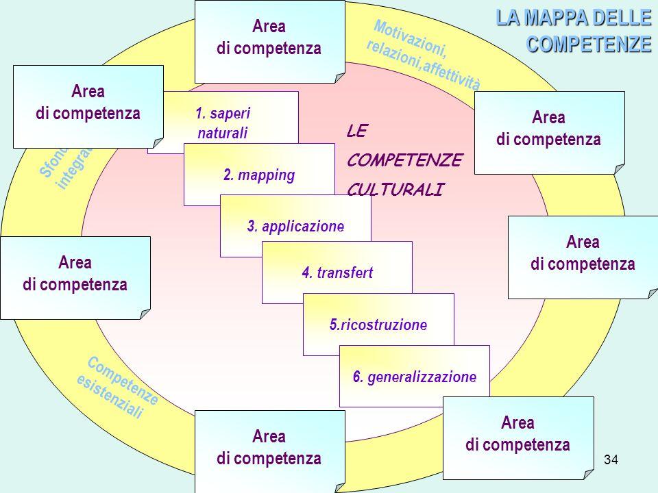 LA MAPPA DELLE COMPETENZE